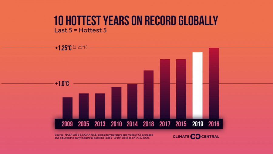 hottest years on record global warming