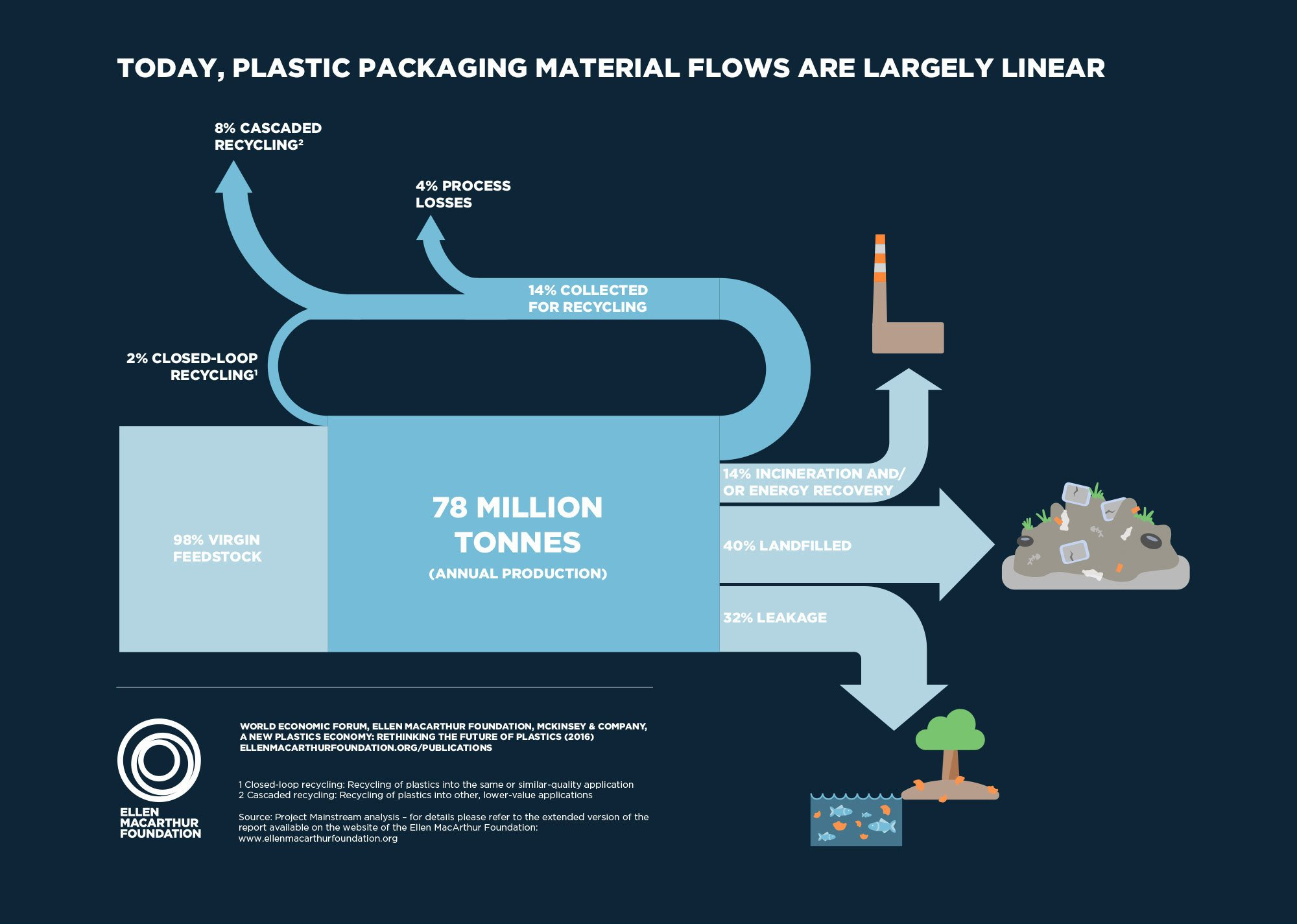 cycle of plastic waste